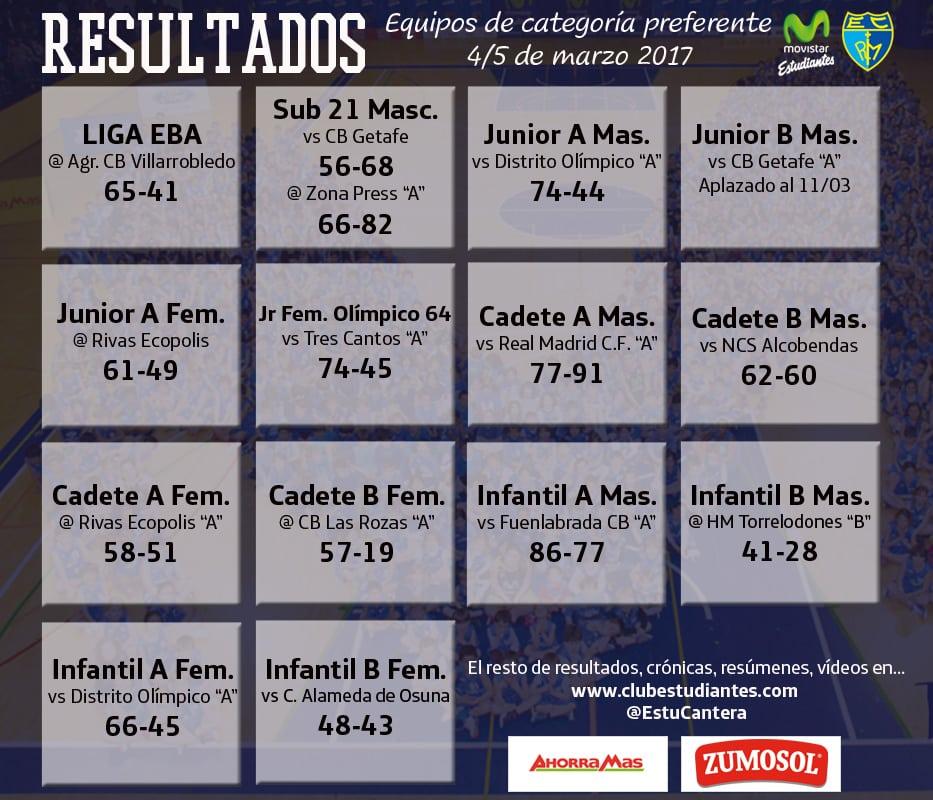 Resumen de cantera 4-5 de marzo: derrotas en Rivas, sólo queda un invicto… y más