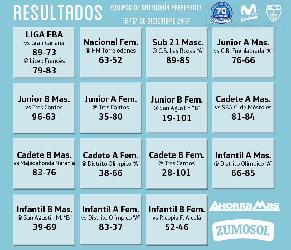 Resultados de cantera 16-17 diciembre: 7 primeros puestos en la primera fase
