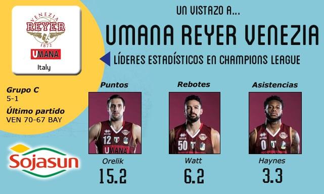 Vistazo al rival: Umana Reyer Venezia, campeón de Italia