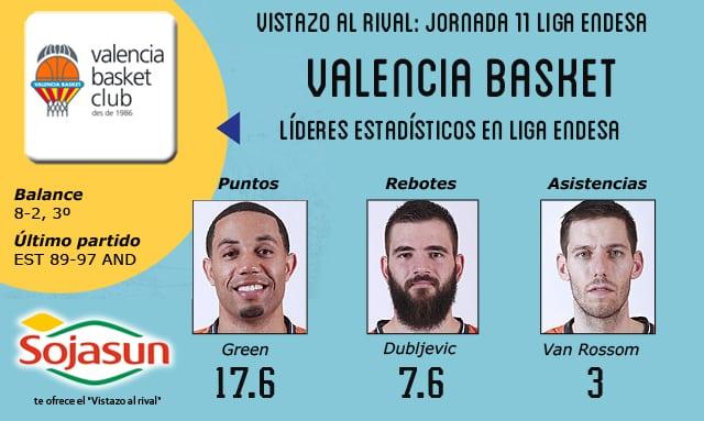 Vistazo al rival: Valencia Basket, más vale ACB en mano