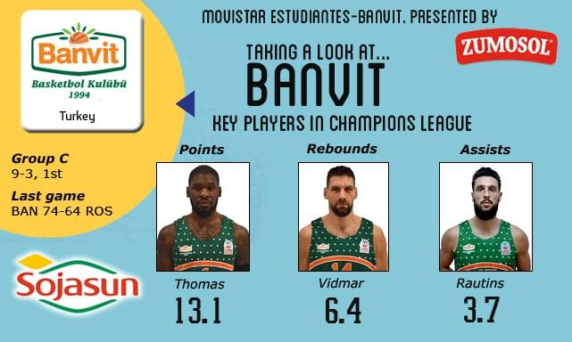 Vistazo al rival: Banvit, clasificados y con la moral por las nubes