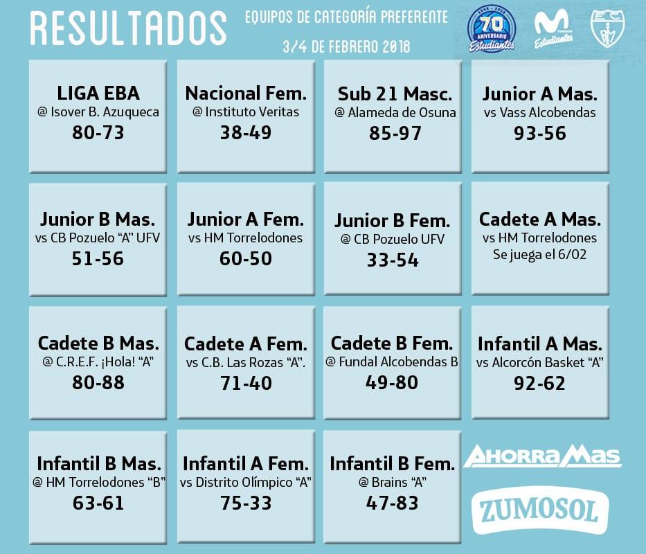 Resultados de cantera 3-4 febrero: Regresó el minibasket y las Junior ya son primeras