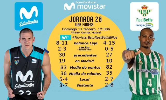 Con los 7 sentidos en la liga Endesa. Movistar Estudiantes recibe en un duelo que puede marcar el camino ACB al colista Real Betis Energía Plus (domingo 12:30h, Movistar +)