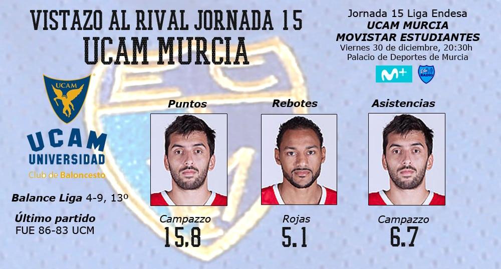 Vistazo al rival, UCAM Murcia: Campazzo, líder de un equipo de dos caras