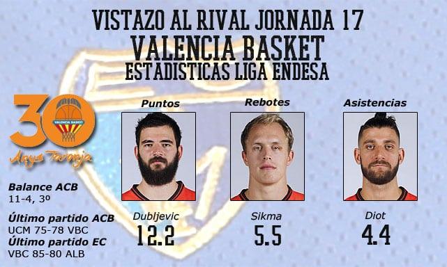 Vistazo al rival, Valencia Basket: equipo sólido con profundidad de banquillo