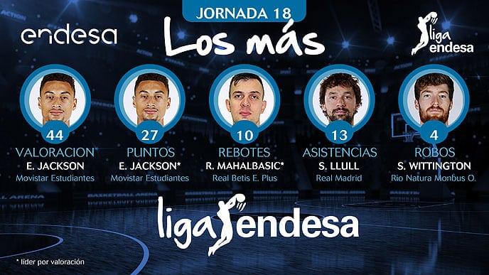 """La exhibición de Edwin Jackson copa """"Los +"""" de la Jornada 18 de Liga Endesa"""
