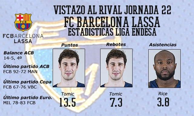 Vistazo al rival: F.C. Barcelona Lassa, romper el empate ante un león herido
