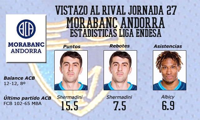 Vistazo al rival: MoraBanc Andorra, visita al castillo de Shermadini