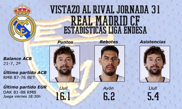 Vistazo al rival: Real Madrid CF, bache superado y vista puesta en la Euroliga