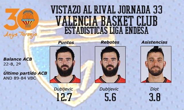Vistazo al rival: Valencia Basket, apurando las opciones de ser primero