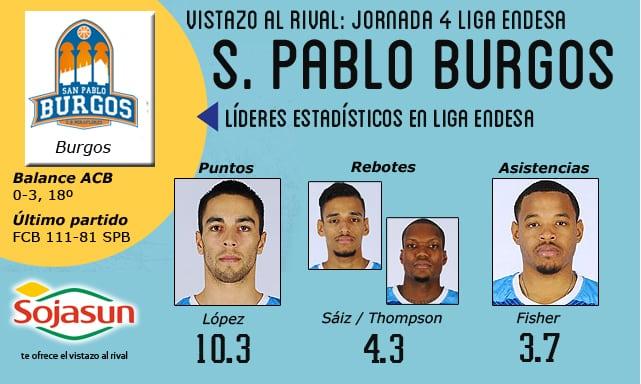 Vistazo al rival: San Pablo Burgos, el otro recién ascendido llega del Tourmalet