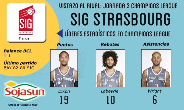 Vistazo al rival: Strasbourg IG, los de Collet en busca de asentarse en Basketball Champions League