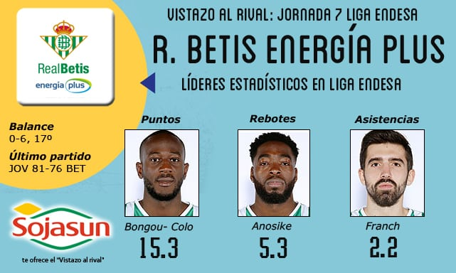 Vistazo al rival: Real Betis Energía Plus, en apuros y con cambio de aires