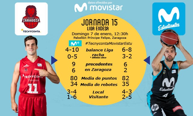 Un Tecnyconta Zaragoza herido recibe a un Movistar Estudiantes que no quiere ir de favorito (domingo 12:30h Movistar +)