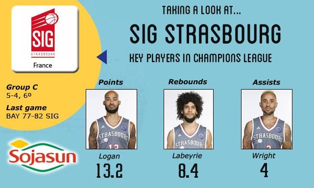 Vistazo al rival: SIG Strasbourg, a romper el cuádruple empate