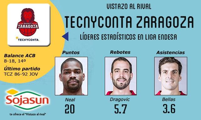 Vistazo al rival: Tecnyconta Zaragoza, todo en juego