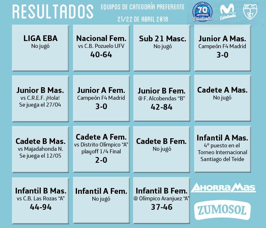 """Resultados de cantera 21-22 de abril: El Cadete """"A"""" femenino llega a la Final Four en el fin de semana Junior"""
