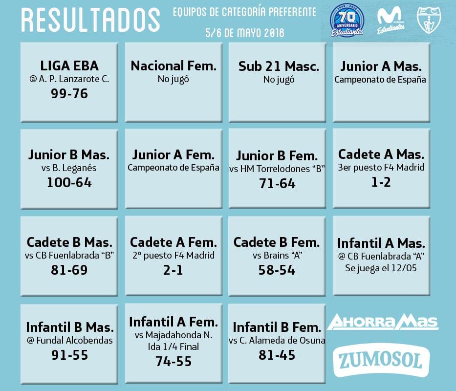 Resultados de cantera 5-6 de mayo: Playoffs, Final Four y Campeonato de España