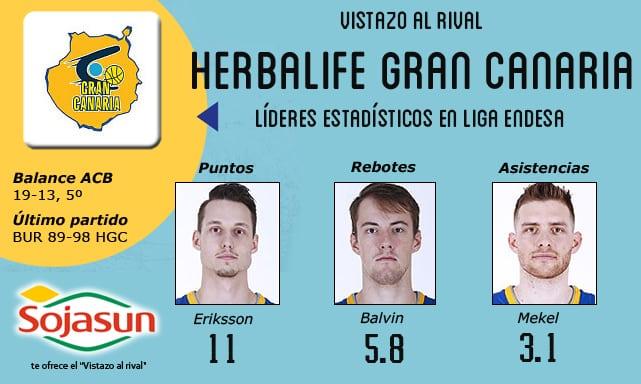 Vistazo al rival: Herbalife Gran Canaria, en el playoff y a evitar un súper coco