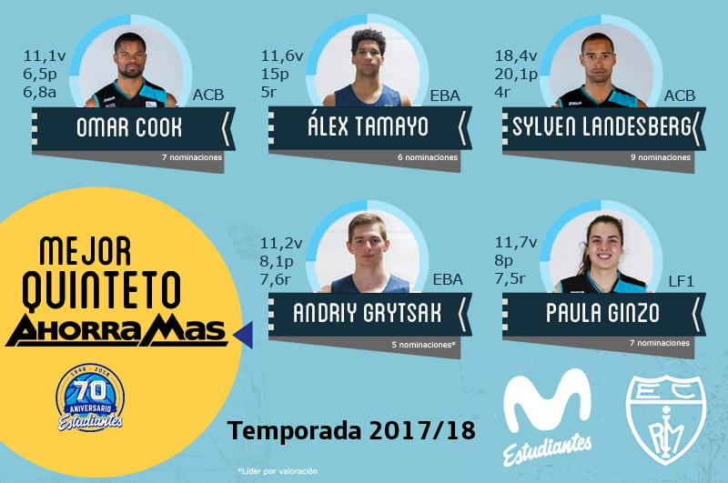 Mejor Quinteto Ahorramás de la temporada 2017-18: Cook, Tamayo, Landesberg, Grytsak y Ginzo