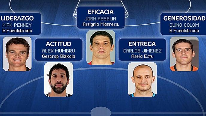 Jiménez, en el Mejor Quinteto de la Jornada 16 de Liga Endesa