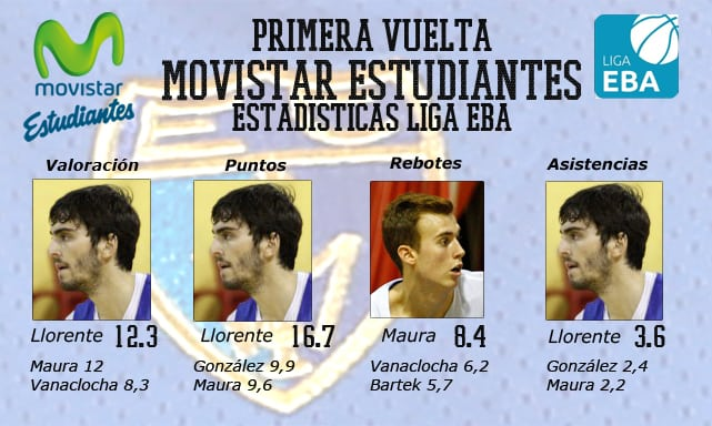 Un vistazo estadístico a la primera vuelta del filial de Movistar Estudiantes en el Grupo B de Liga EBA