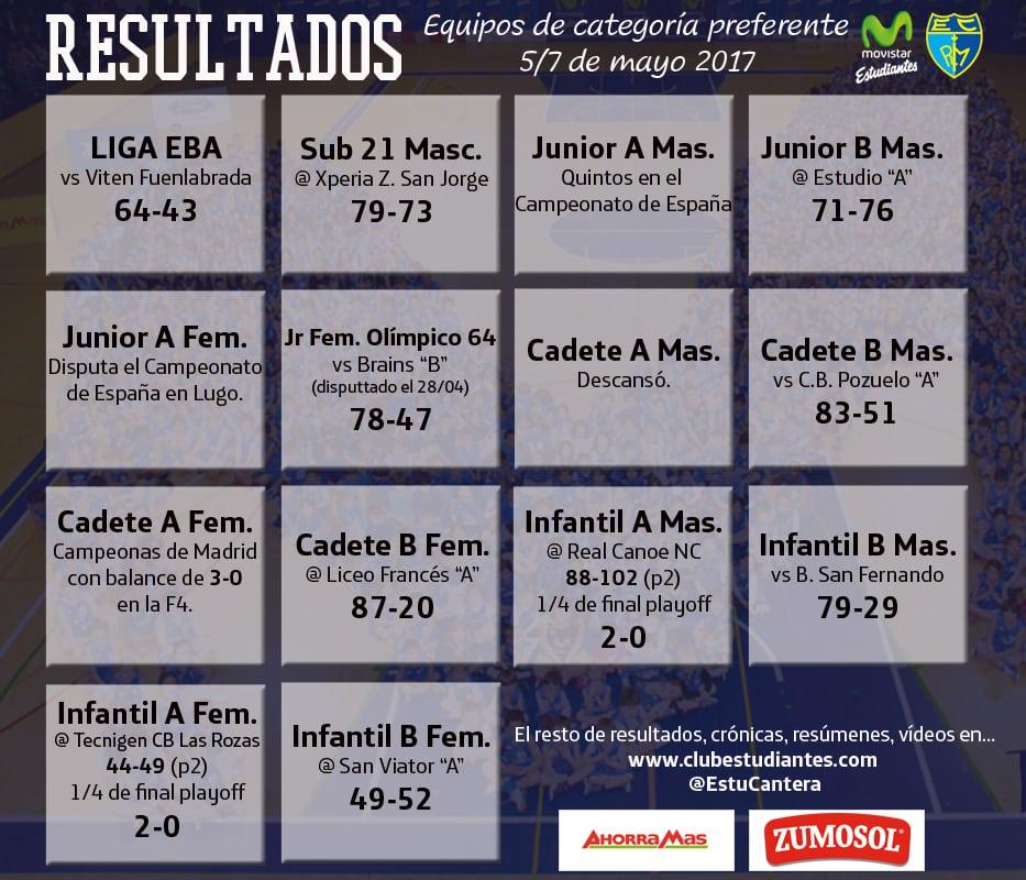 Resumen de cantera 5-7 de mayo: un quinto puesto nacional, un campeonato de Madrid… ¡Y mucho más!