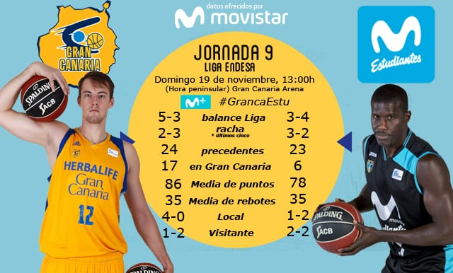LIGA ENDESA| Un partido imprevisible en Gran Canaria (domingo 13h, hora peninsular, Movistar +)