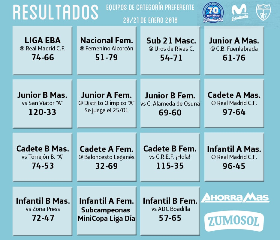 Resultados de cantera 20-21 de enero: MiniCopa, liderato Junior y 3 derbis