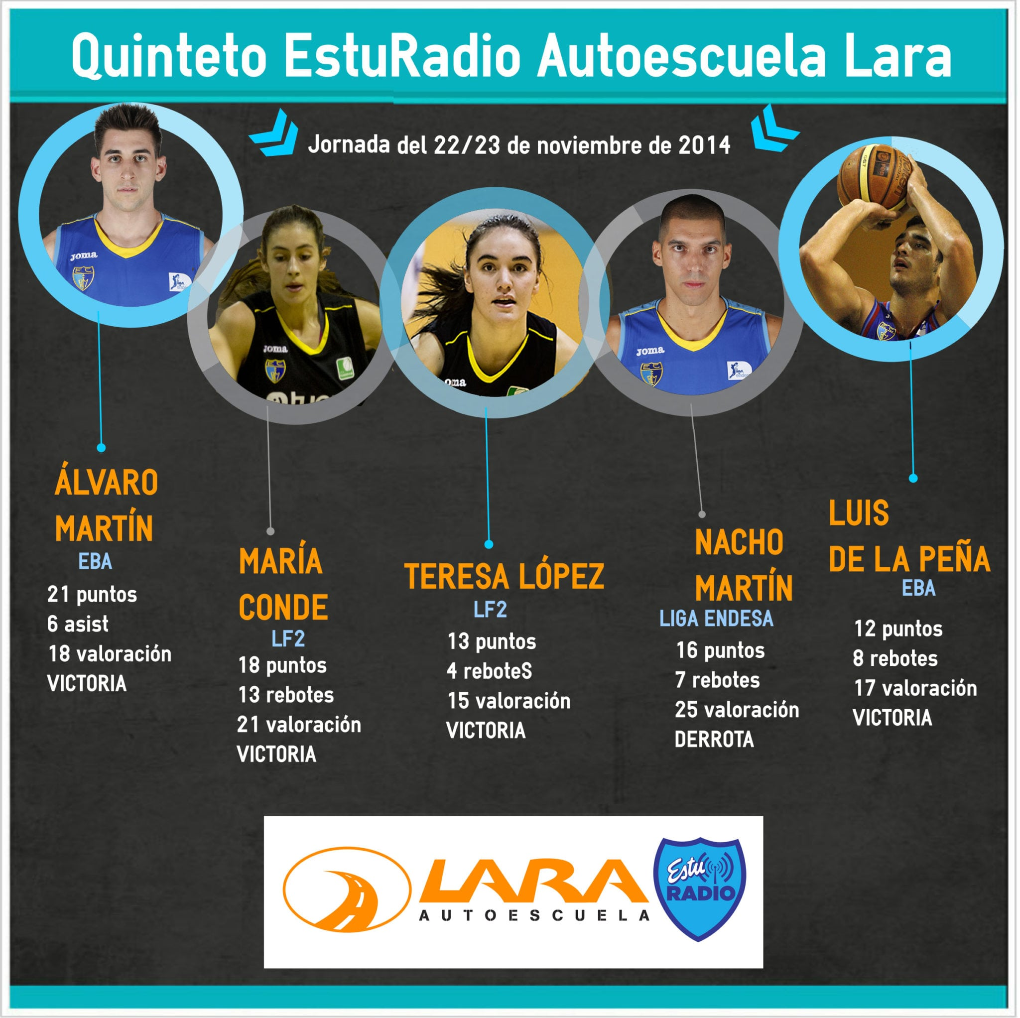Quinteto Autoescuela Lara EstuRadio: Álvaro Martín, María Conde, Teresa López, Nacho Martín y Luis De La Peña