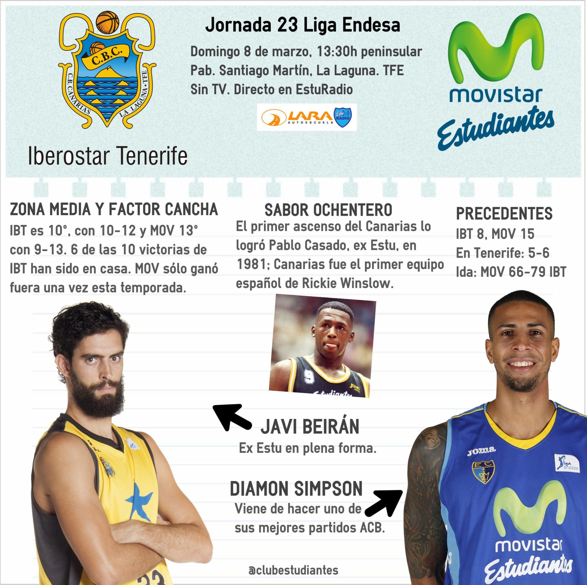 Iberostar Tenerife- Movistar Estudiantes (domingo 13:30hp ):los colegiales viajan a Tenerife con mucha hambre… de victoria