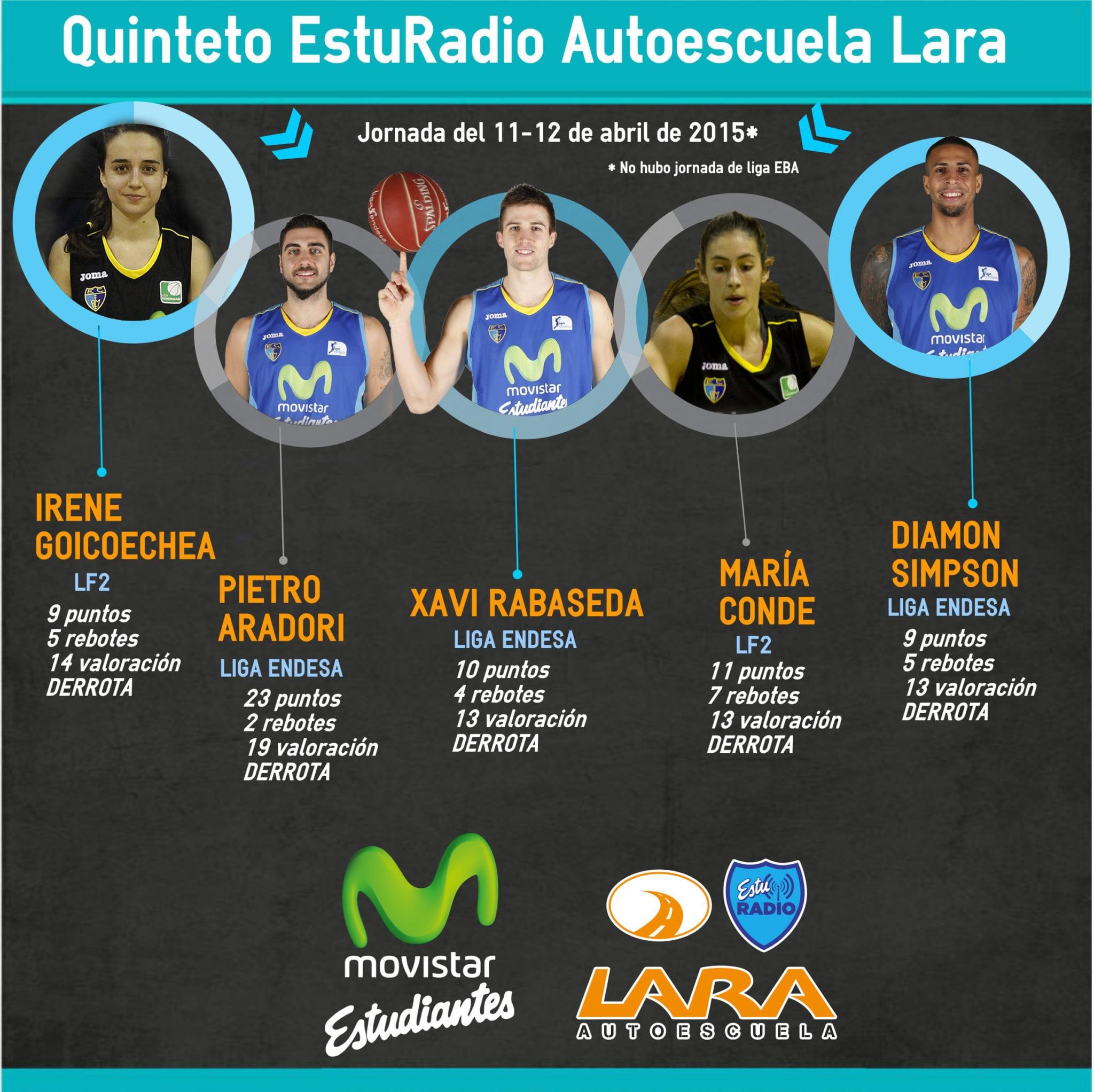20º Quinteto EstuRadio Autoescuela Lara: Irene Goicoechea, Pietro Aradori, Xavi Rabaseda, María Conde y Diamon Simpson