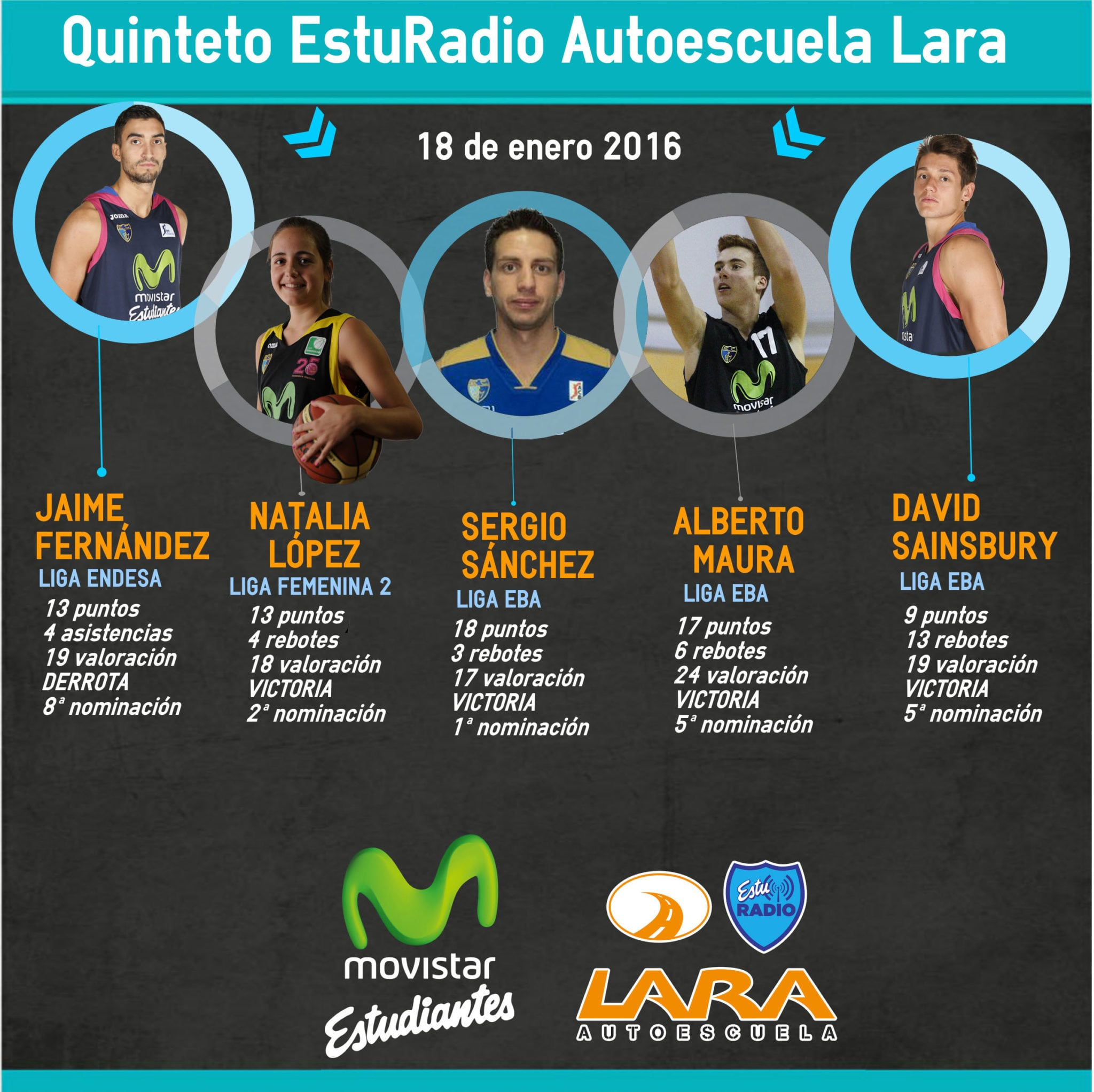 Fernández, López, Sánchez, Maura y Sainsbury, Quinteto EstuRadio copado por el filial de Liga EBA