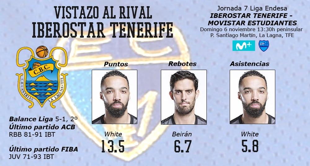 Vistazo al rival: Iberostar Tenerife, un equipo en racha con viejos conocidos