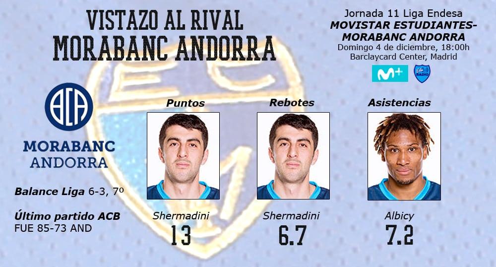 Vídeo vistazo al rival: Morabanc Andorra. Shermadini y Albicy lideran a los pirenaicos