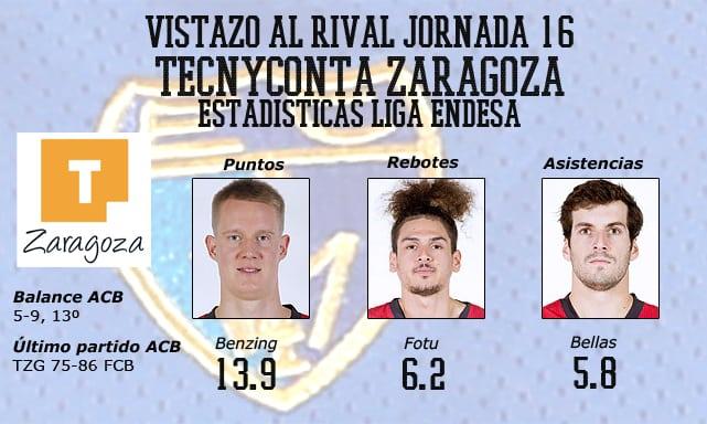 VÍDEO| Vistazo al rival: Tecnyconta Zaragoza. Los puntos a cargo de Jelovac y Benzing, los rebotes de Fotu y los pases de Bellas