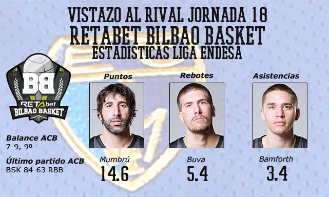 Videovistazo al rival: Retabet Bilbao Basket. Al ritmo de Mumbrú y Bamforth