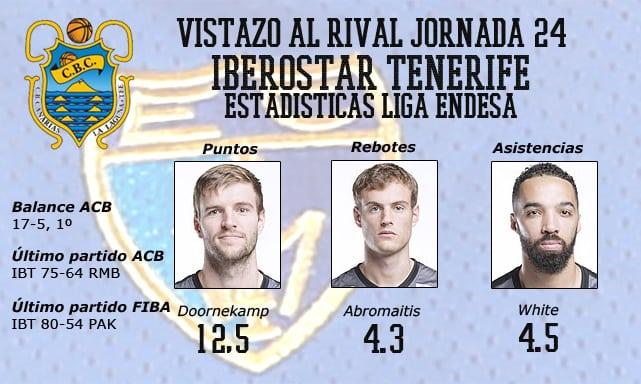 Vistazo al rival: Iberostar Tenerife, líder por derecho
