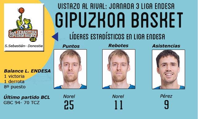Vistazo al rival: Gipuzkoa Basket, con la moral por las nubes
