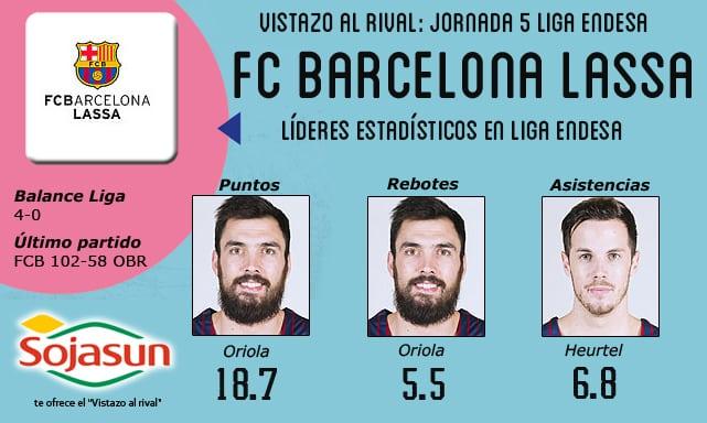 Vistazo al rival: F.C. Barcelona Lassa, renovados y con fuerza