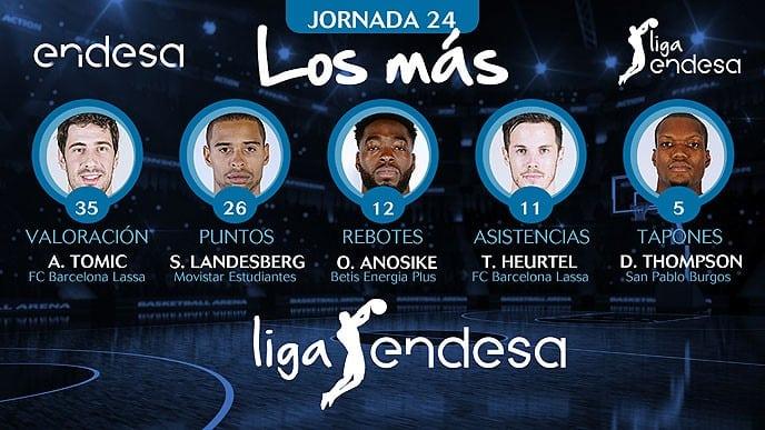 Sylven Landesberg, máximo anotador de la jornada 24 de Liga Endesa