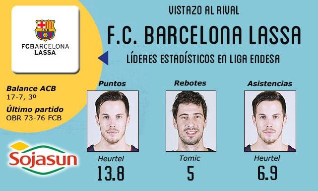 Vistazo al rival: F.C. Barcelona Lassa, invictos con Pesic