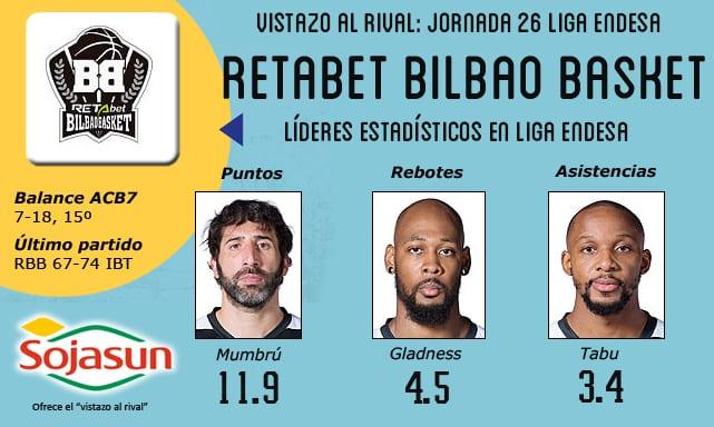 Vistazo al rival: RETAbet Bilbao Basket, los veteranos no quieren despistarse