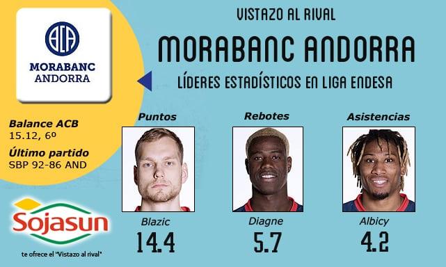 Vistazo al rival: MoraBanc Andorra, de cabeza a por el playoff
