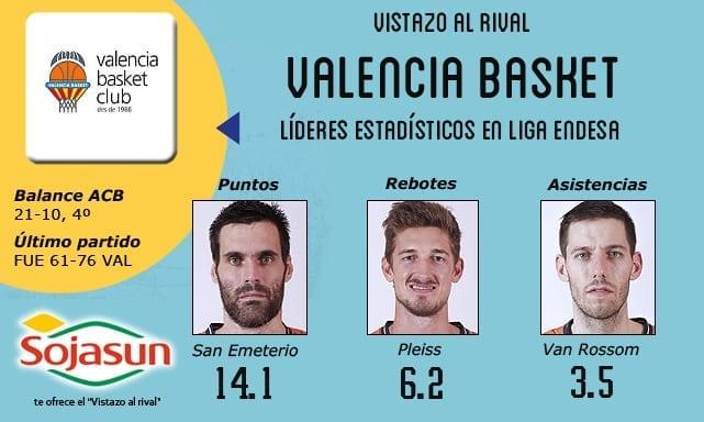 Vistazo al rival: Valencia Basket, en la lucha por el 2º puesto pese a las bajas