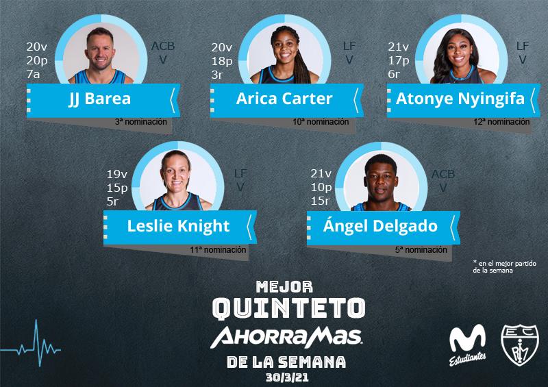 24º Quinteto Ahorramas: Barea, Carter, Nyingifa, Knight y Delgado